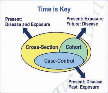 Casecontrol studies: basic concepts International